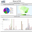 dashboard das obras do PAC