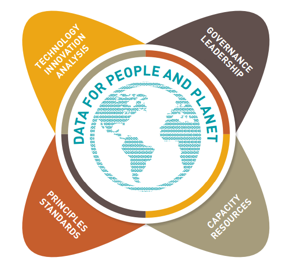Data for people and planet: Technology Innovation Analysis, Governance Leadership, Standard Principles, Capacity Resources
